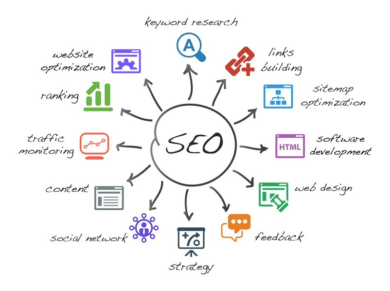 Why Business Quotes Are Important For Seo Mrn Web Designs