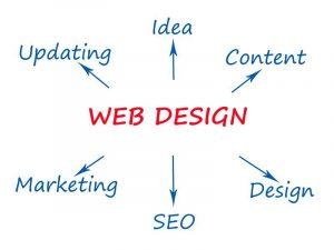 website designs that convert